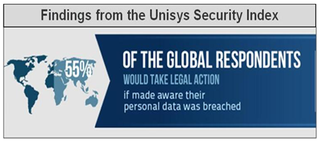 Findings from the Unisys Security Index